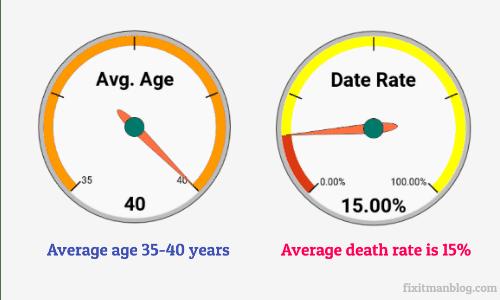 Underwater Welders Life Expectancy
